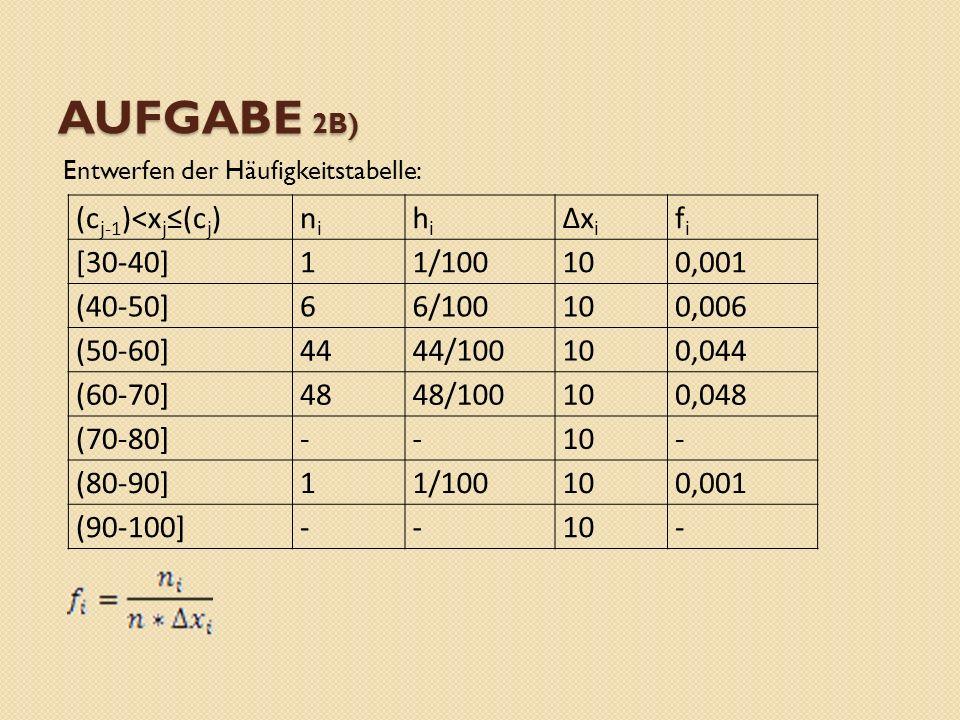 Aufgabe 2B) (cj-1)<xj≤(cj) ni hi ∆xi fi [30-40] 1 1/100 10 0,001